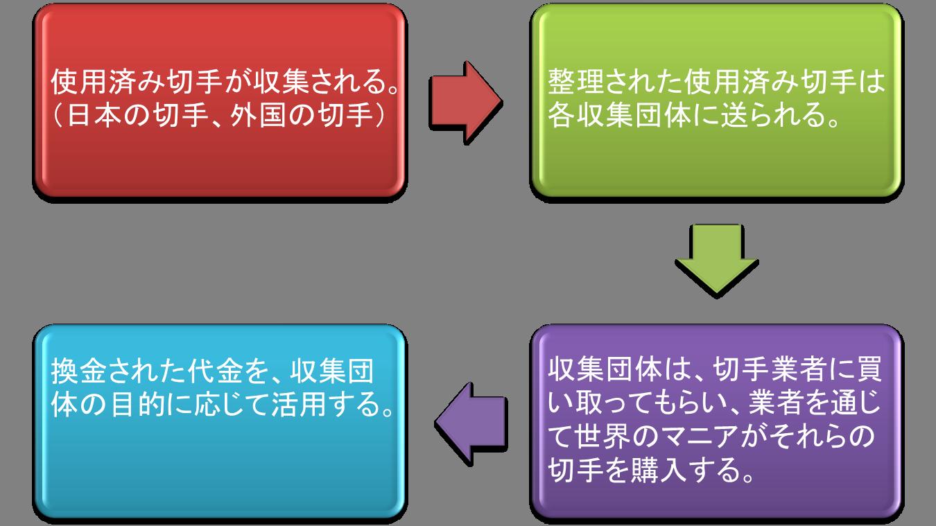 ①使用済み切手が収集される。(日本の切手、外国の切手)②整理された使用済み切手は各収集団体に送られる。③収集団体は、切手業者に買い取ってもらい、業者を通じて世界のマニアがそれらの切手を購入する。④換金された代金を、収集団体の目的に応じて活用する。